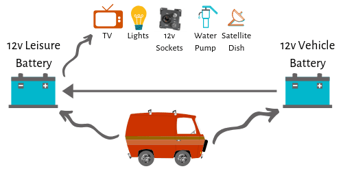 How to Power Up Your Motorhome for Wild Camping