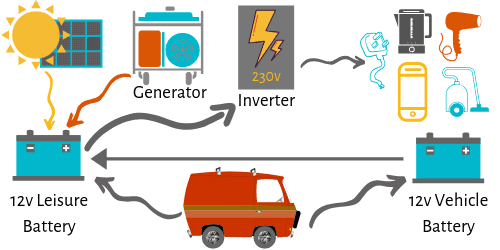 An Easy Guide to Motorhome Electrics